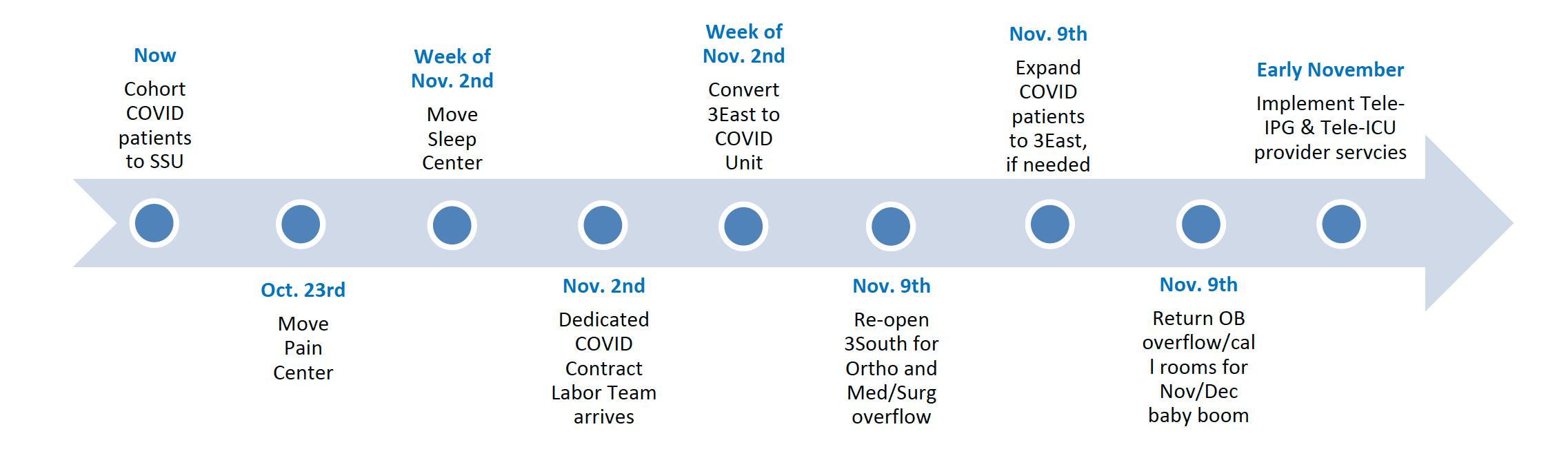 Image: COVID Staffing Plan Timeline